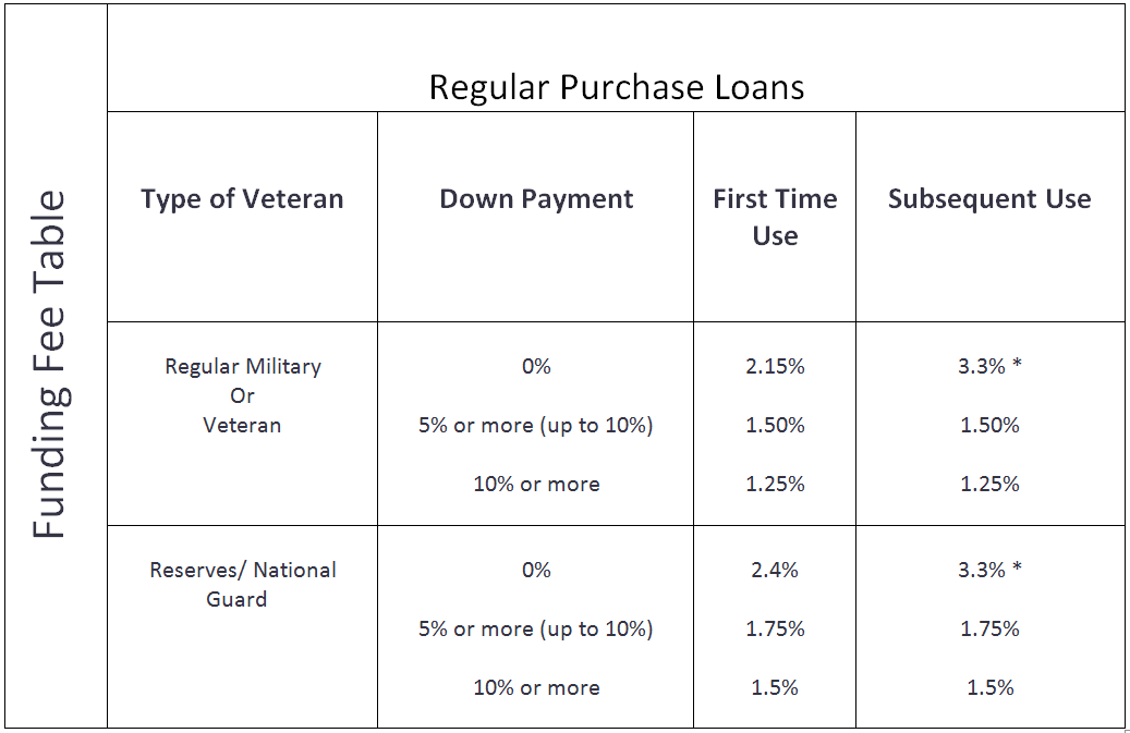 VA Home Loans - Five Stars Mortgage Loan