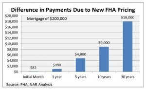 FHA Mortgage Insurance MI Going Down