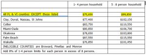 Collier County USDA Income